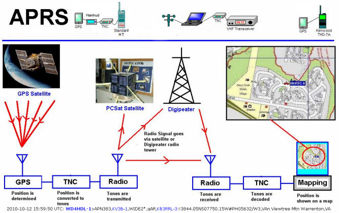 What is APRS.